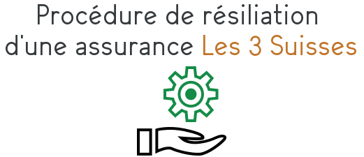procedure resiliation assurance habitation 3 suisses